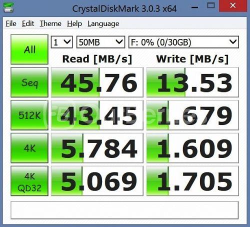 SanDisk Ultra microSDHC UHS-I (Old Variant) CrystalDiskMark 2, 50MB