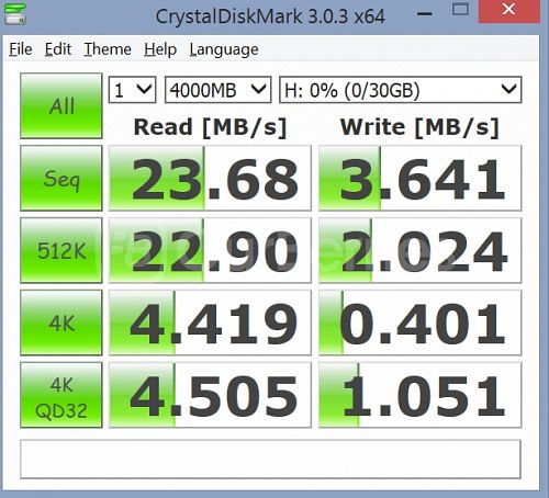 CrystalDiskMark test 1 (4000MB x 1) for SanDisk Standard Class 4 (32GB)