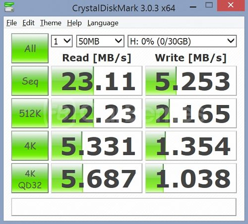 CrystalDiskMark test 2 (50MB x 1) for SanDisk Standard Class 4 (32GB)