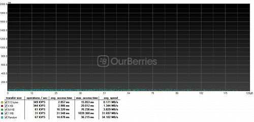 Random Read Graph for Samsung Evo MicroSD (128GB)