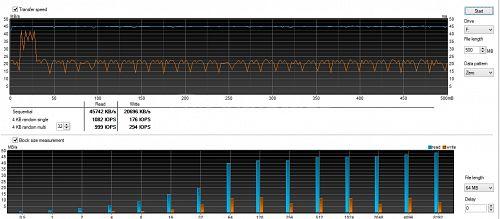 Total Benchmark Graph for Samsung Evo MicroSD (128GB)