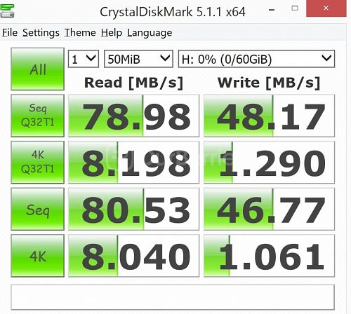 New CrystalDiskMark test 2 (1 x 50MB) of the PNY Turbo Performance 64GB High Speed MicroSD [2015 Edition]