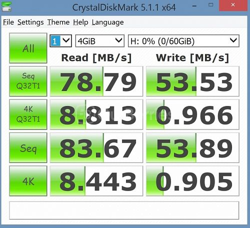 New CrystalDiskMark test 1 (1 x 4000MB or 4GB) of the PNY Turbo Performance 64GB High Speed MicroSD [2015 Edition]