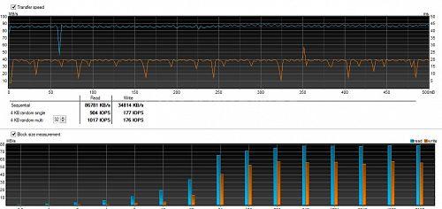 Total benchmark graph for Strontium MicroSD