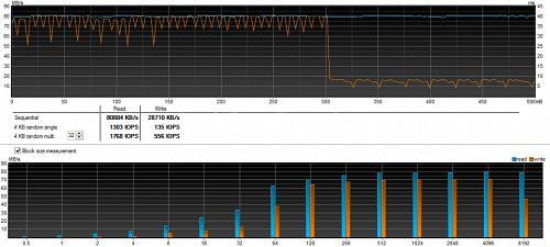 Total benchmark graph for SanDisk Ultra 200GB microSD