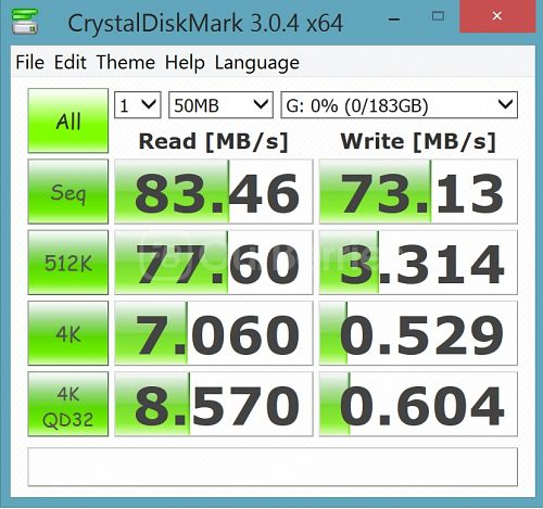 CrystalDiskMark Test 2 (1x50MB) for SanDisk Ultra 200GB microSD